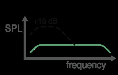 Bass Graph