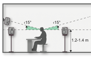 Genelec Speaker position