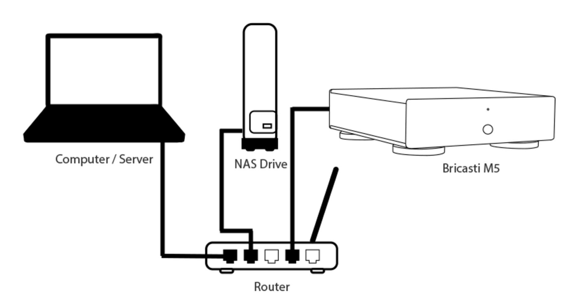 Bricasti M5 Network Setup
