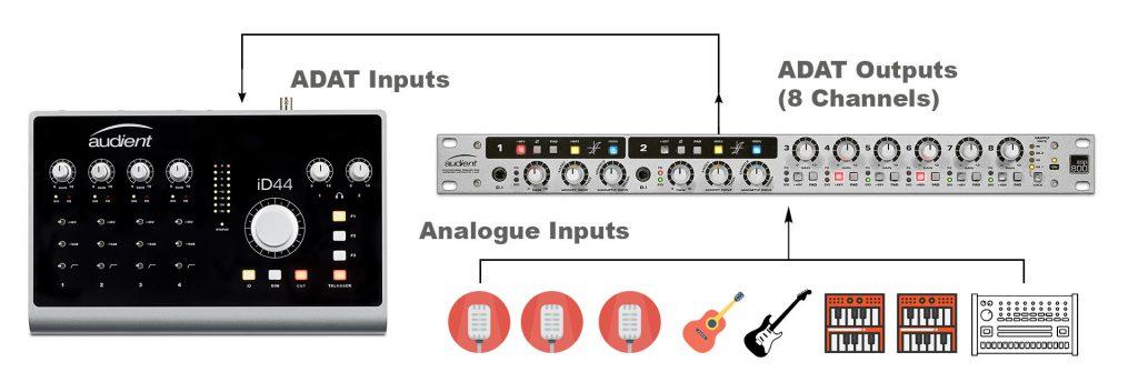 8 channels of adat inputs id44