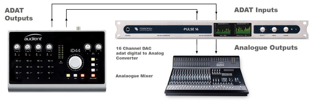 digital adat outputs to a mixer